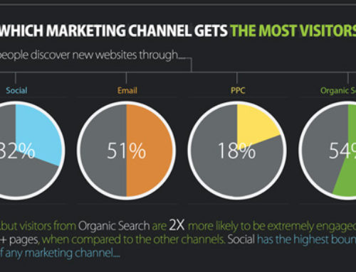 Which Marketing Channel Gets You the Most Bang for Your Click?